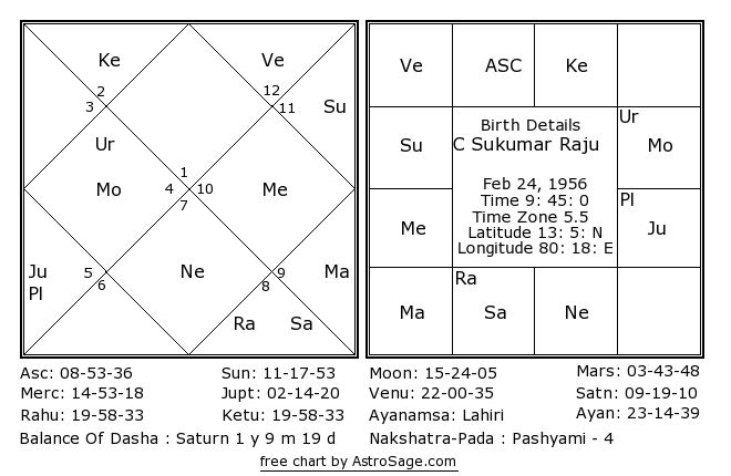 Horoscope Of Gowrishankar56 Groom Astro Horoscopes Nakshatram